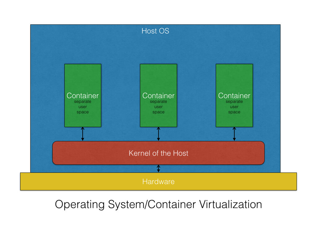 Operating System Containers Vs Application Containers. Auto Insurance Quote New York. Criminal Attorney Sacramento. Precision Roof Contractors Local Surety Bond. Louisiana Child Support Chase Business Number. Community Colleges In Jacksonville Fl. Colleges And Universities In Sacramento Ca. Health Services Management Ssl Vpn Client Mac. Real Estate Investing Ira Data Migration Tool